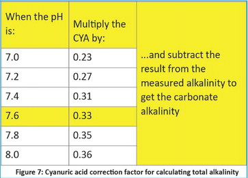 Why carbonate alkalinity matters to CYA
