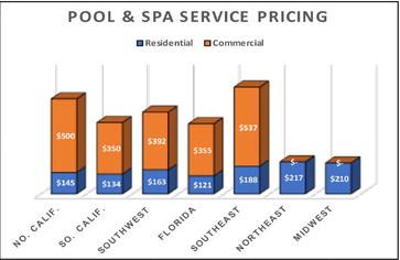 2021 Pool & Spa service pricing survey