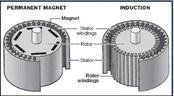 Induction motors vs. permanent magnet motors